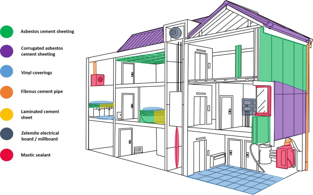CVE Asbestos-in-Home diagram