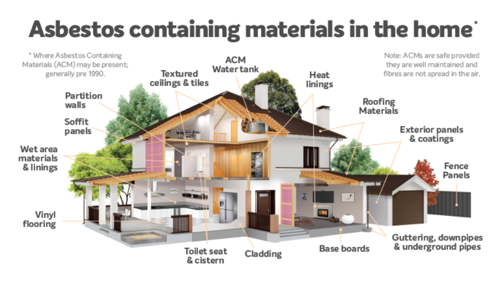 Where is Asbestos in your home?